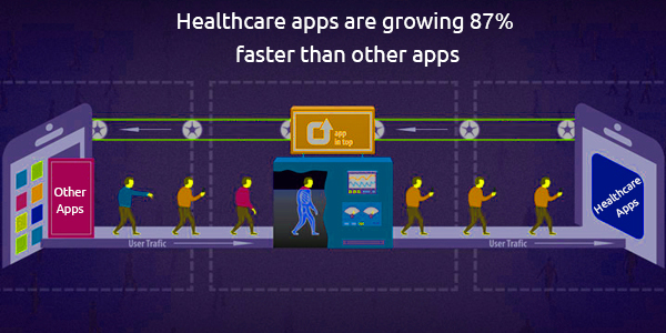 Flurry Analytics: Healthcare Apps Are Growing 87% Faster Than Other Apps