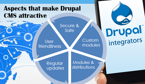 Aspects that make Drupal CMS Attractive