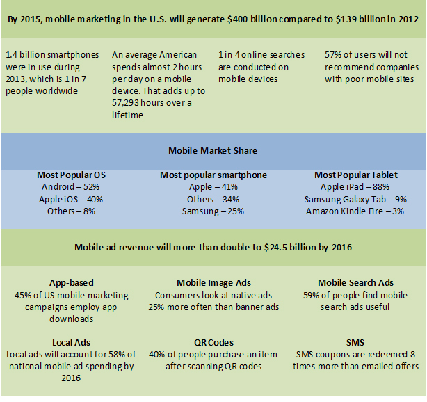 What Does Increased Mobile Media Time Mean to Marketers