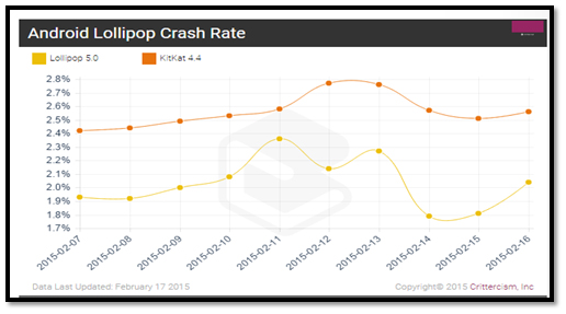 Android Fares Slightly Better Than iOS In App Crash Rates
