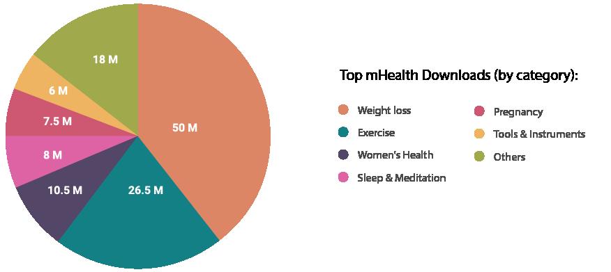 Healthcare Mobile App Categories